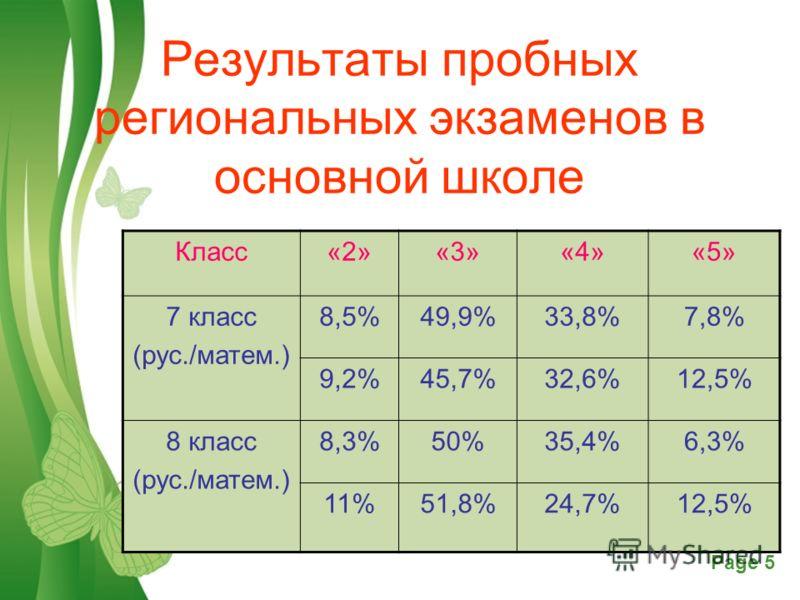 Free Powerpoint TemplatesPage 5 Результаты пробных региональных экзаменов в основной школе Класс«2»«3»«4»«5» 7 класс (рус./матем.) 8,5%49,9%33,8%7,8% 9,2%45,7%32,6%12,5% 8 класс (рус./матем.) 8,3%50%35,4%6,3% 11%51,8%24,7%12,5%