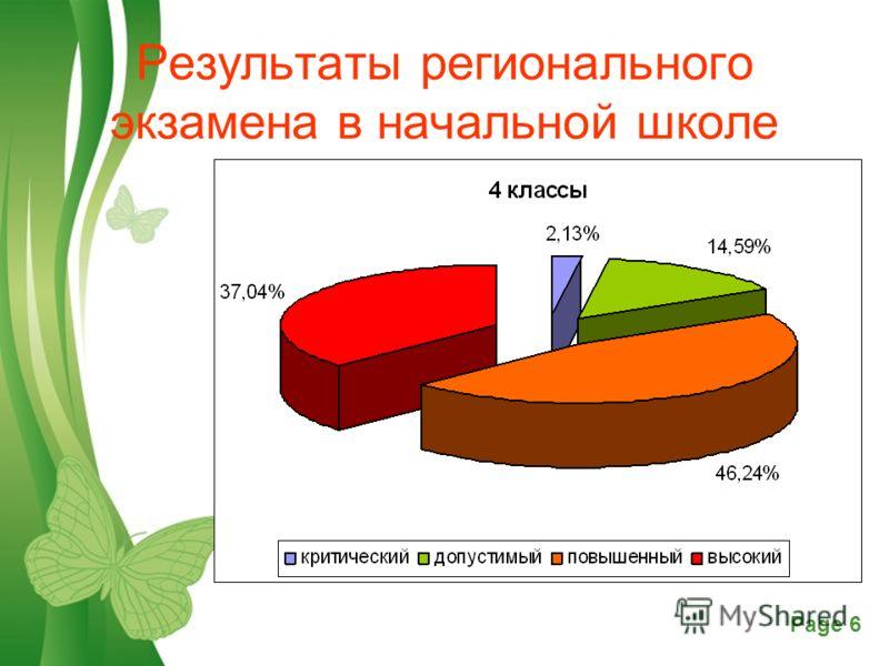 Free Powerpoint TemplatesPage 6 Результаты регионального экзамена в начальной школе