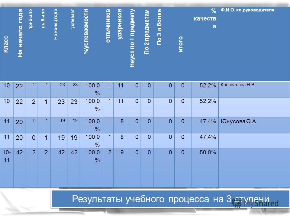 Результаты учебного процесса на 3 ступени