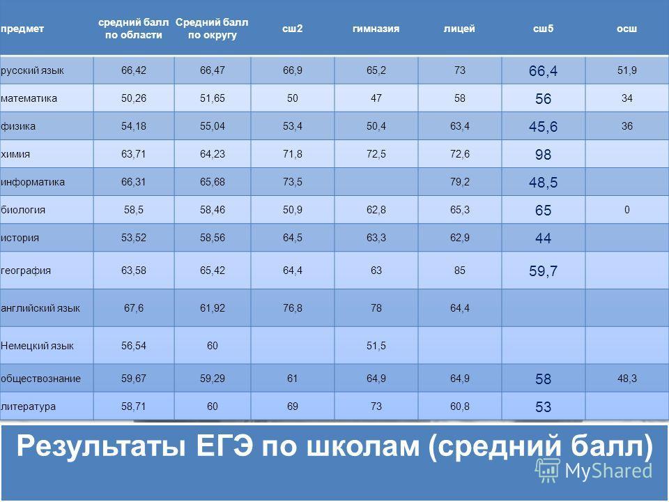 Результаты ЕГЭ по школам (средний балл)