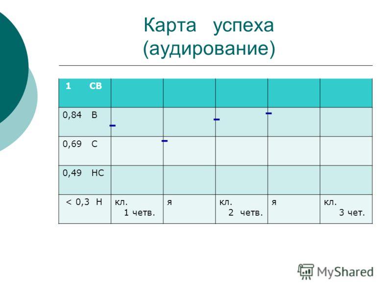 Карта успеха (аудирование) 1 СВ 0,84 В 0,69 С 0,49 НС < 0,3 Нкл. 1 четв. якл. 2 четв. якл. 3 чет. - - - -