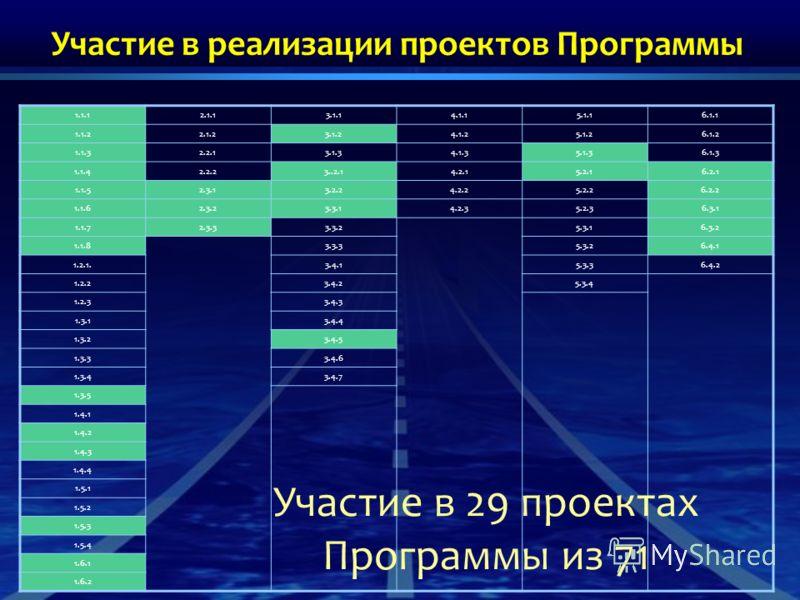 Участие в реализации проектов Программы 1.1.12.1.13.1.14.1.15.1.16.1.1 1.1.22.1.23.1.24.1.25.1.26.1.2 1.1.32.2.13.1.34.1.35.1.36.1.3 1.1.42.2.23..2.14.2.15.2.16.2.1 1.1.52.3.13.2.24.2.25.2.26.2.2 1.1.62.3.23.3.14.2.35.2.36.3.1 1.1.72.3.33.3.25.3.16.3