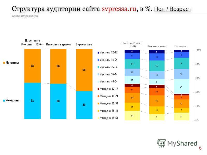 www.svpressa.ru Структура аудитории сайта svpressa.ru, в %. Пол / Возраст 6