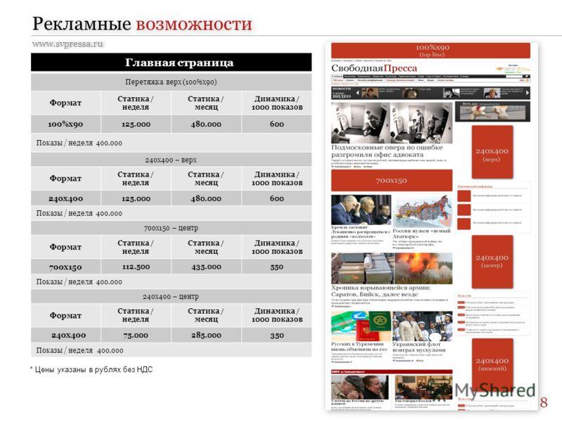 Рекламные возможности www.svpressa.ru Главная страница Перетяжка верх (100%x90) Формат Статика / неделя Статика / месяц Динамика / 1000 показов 100%х90 125.000480.000600 Показы / неделя 400.000 240х400 – верх Формат Статика / неделя Статика / месяц Д