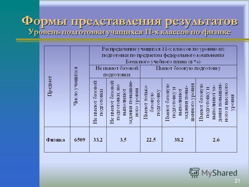 21 Формы представления результатов Уровень подготовки учащихся 11-х классов по физике