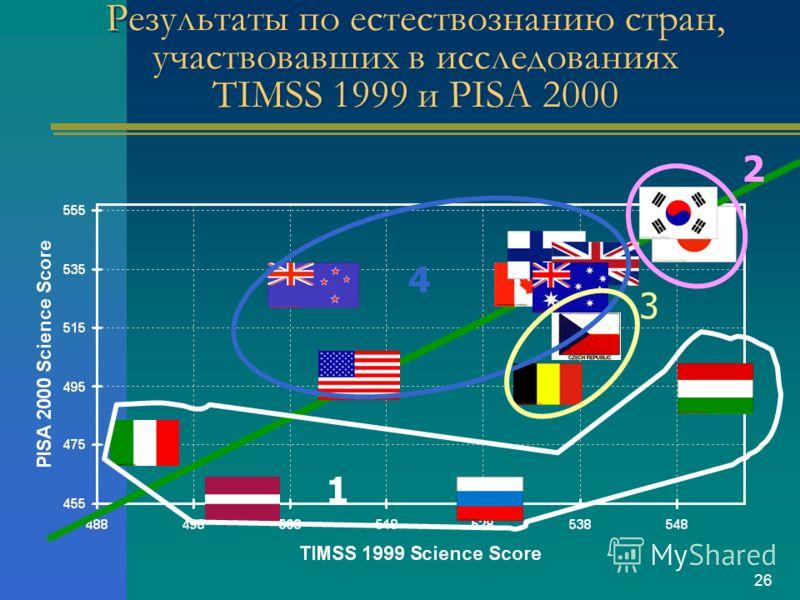 26 Результаты по естествознанию стран, участвовавших в исследованиях TIMSS 1999 и PISA 2000 2 4 1 3