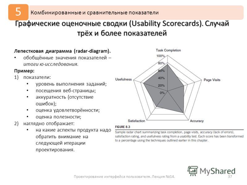 37 Комбинированные и сравнительные показатели 5 Проектирование интерфейса пользователя. Лекция 14. Графические оценочные сводки (Usability Scorecards). Случай трёх и более показателей Лепестковая диаграмма (radar-diagram). обобщённые значения показат