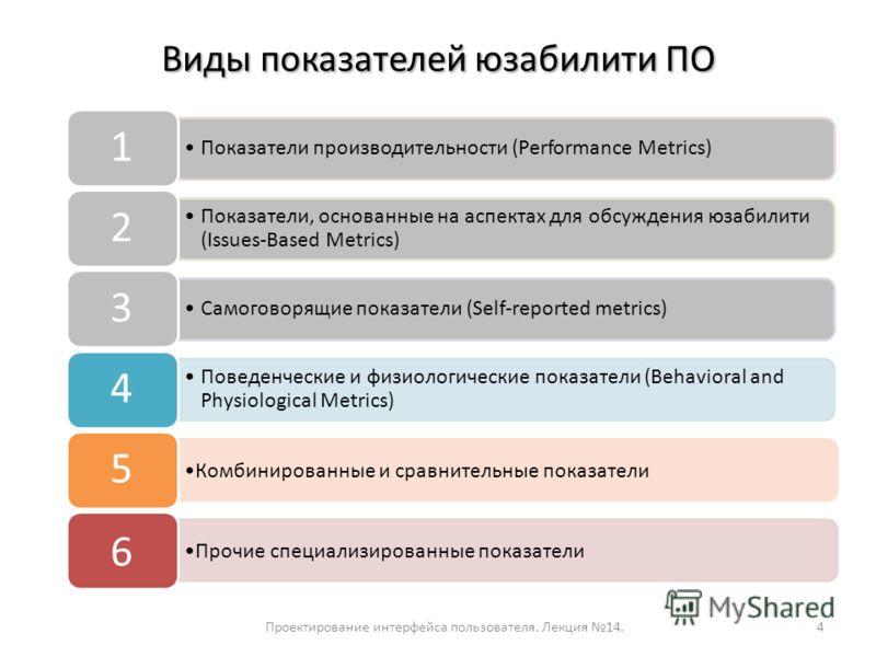 Виды показателей юзабилити ПО Проектирование интерфейса пользователя. Лекция 14.4 Показатели производительности (Performance Metrics) 1 Показатели, основанные на аспектах для обсуждения юзабилити (Issues-Based Metrics) 2 Самоговорящие показатели (Sel