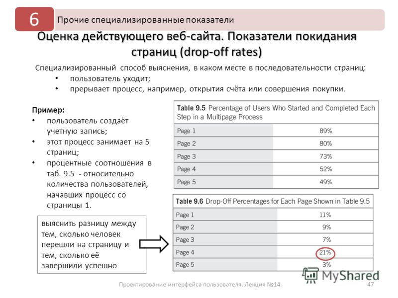 47Проектирование интерфейса пользователя. Лекция 14. Прочие специализированные показатели 6 Оценка действующего веб-сайта. Показатели покидания страниц (drop-off rates) Специализированный способ выяснения, в каком месте в последовательности страниц: