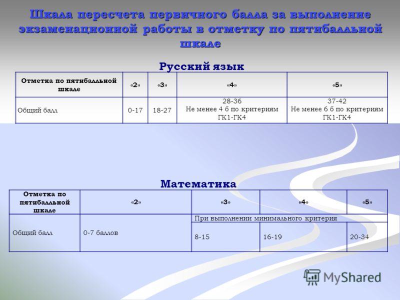 Русский язык Отметка по пятибалльной шкале «2»«3»«4»«5» Общий балл0-1718-27 28-36 Не менее 4 б по критериям ГК1-ГК4 37-42 Не менее 6 б по критериям ГК1-ГК4 Математика Отметка по пятибалльной шкале «2»«3»«4»«5» Общий балл0-7 баллов При выполнении мини