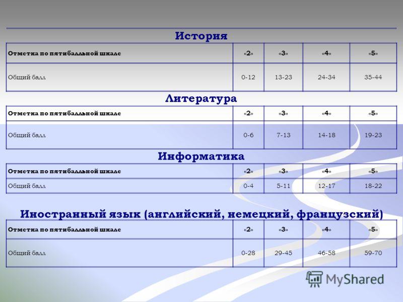 История Отметка по пятибалльной шкале«2»«3»«4»«5» Общий балл0-1213-2324-3435-44 Литература Отметка по пятибалльной шкале«2»«3»«4»«5» Общий балл0-67-1314-1819-23 Информатика Отметка по пятибалльной шкале«2»«3»«4»«5» Общий балл0-45-1112-1718-22 Иностра