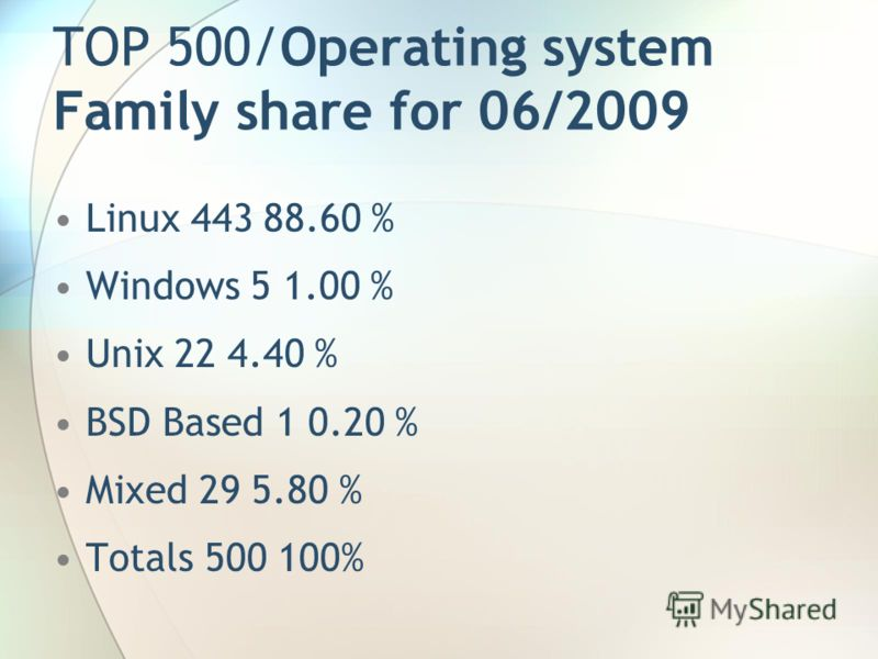 TOP 500/Operating system Family share for 06/2009 Linux 443 88.60 % Windows 5 1.00 % Unix 22 4.40 % BSD Based 1 0.20 % Mixed 29 5.80 % Totals 500 100%