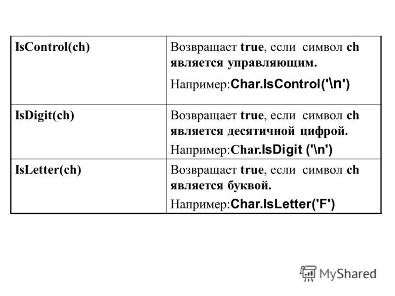 IsControl(ch)Возвращает true, если символ ch является управляющим. Например: Char.IsControl(' \n ') IsDigit(ch)Возвращает true, если символ ch является десятичной цифрой. Например:Char. IsDigit ('\n') IsLetter(ch)Возвращает true, если символ ch являе