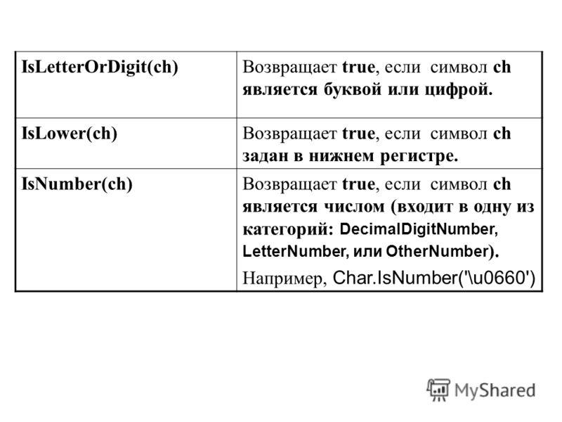 IsLetterOrDigit(ch)Возвращает true, если символ ch является буквой или цифрой. IsLower(ch)Возвращает true, если символ ch задан в нижнем регистре. IsNumber(ch)Возвращает true, если символ ch является числом (входит в одну из категорий: DecimalDigitNu
