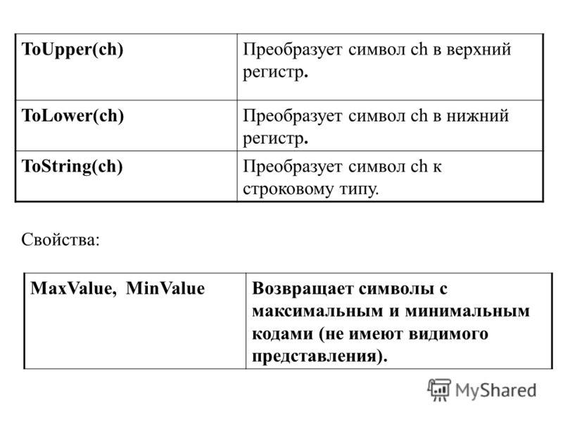 ToUpper(ch)Преобразует символ ch в верхний регистр. ToLower(ch)Преобразует символ ch в нижний регистр. ToString(ch)Преобразует символ ch к строковому типу. MaxValue, MinValueВозвращает символы с максимальным и минимальным кодами (не имеют видимого пр