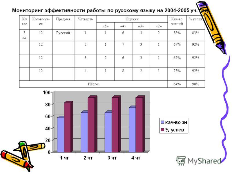 Мониторинг эффективности работы по русскому языку на 2004-2005 уч. год Кл асс Кол-во уч- ся ПредметЧетвертьОценкиКач-во знаний % успев «5»«4»«3»«2» 3 кл 12Русский1163258%83% 122173167%92% 123263167%92% 124182175%92% Итого:64%90%