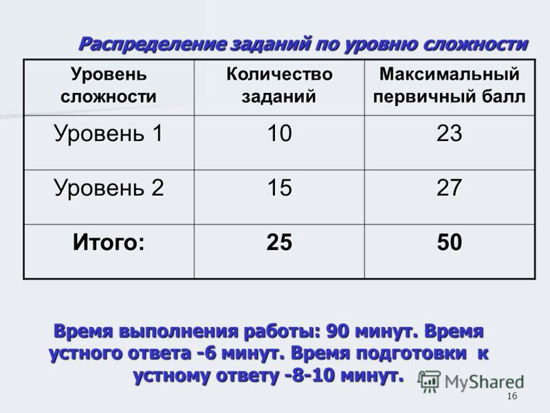 16 Распределение заданий по уровню сложности Уровень сложности Количество заданий Максимальный первичный балл Уровень 1 1023 Уровень 2 1527 Итого:2550 Время выполнения работы: 90 минут. Время устного ответа -6 минут. Время подготовки к устному ответу
