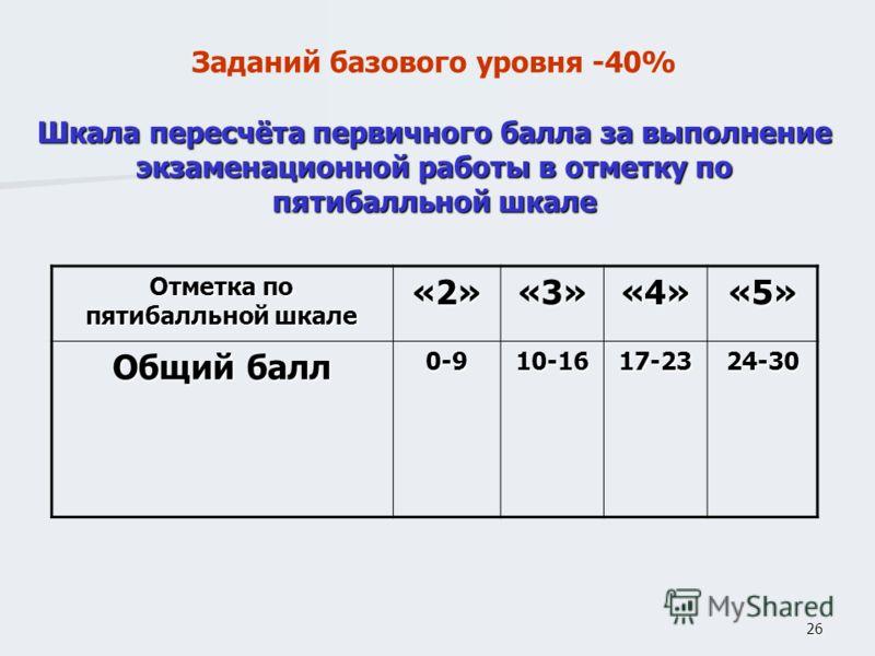 26 Заданий базового уровня -40% Шкала пересчёта первичного балла за выполнение экзаменационной работы в отметку по пятибалльной шкале Отметка по пятибалльной шкале «2»«3»«4»«5» Общий балл 0-910-1617-2324-30