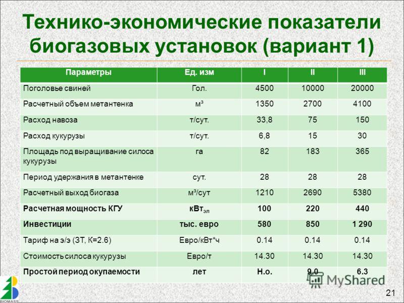 21 Технико-экономические показатели биогазовых установок (вариант 1) ПараметрыЕд. измIIIIII Поголовье свинейГол.45001000020000 Расчетный объем метантенкам³135027004100 Расход навозат/сут.33,875150 Расход кукурузыт/сут.6,81530 Площадь под выращивание