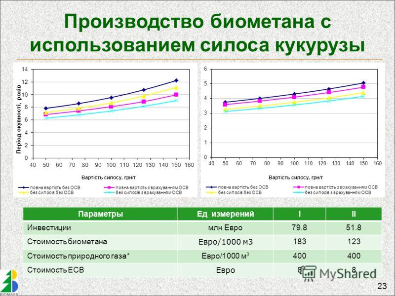 23 Производство биометана с использованием силоса кукурузы ПараметрыЕд измеренийIII Инвестициимлн Евро79.851.8 Стоимость биометана Евро/1000 м3 183123 Стоимость природного газа*Евро/1000 м 3 400 Стоимость ЕСВ Евро 88
