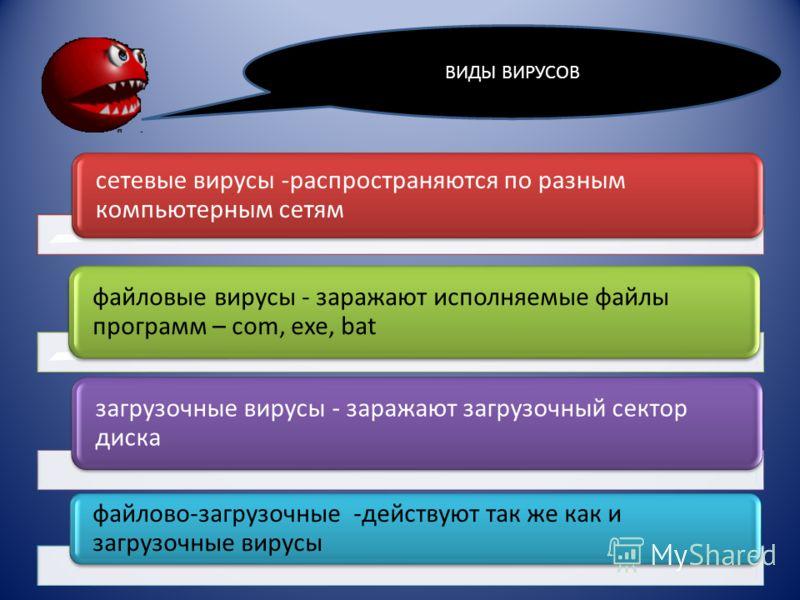 сетевые вирусы -распространяются по разным компьютерным сетям файловые вирусы - заражают исполняемые файлы программ – com, exe, bat загрузочные вирусы - заражают загрузочный сектор диска файлово-загрузочные -действуют так же как и загрузочные вирусы