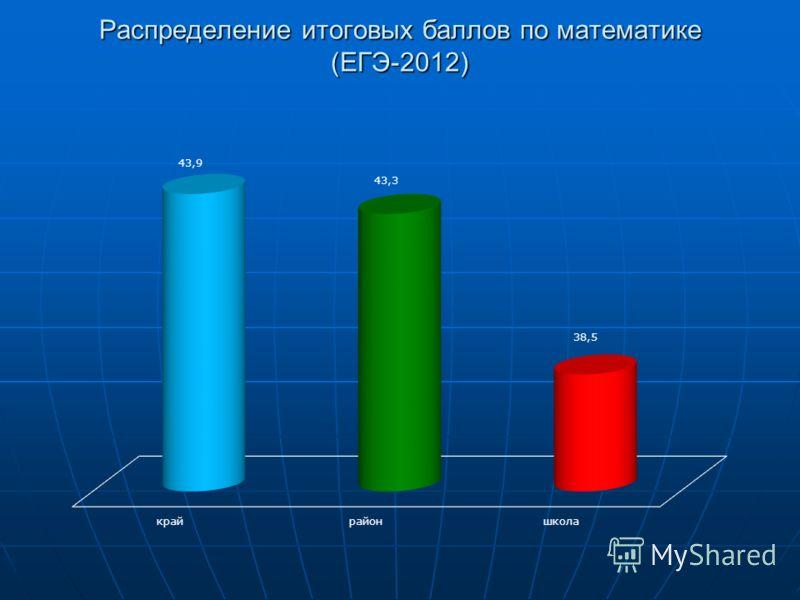Распределение итоговых баллов по математике (ЕГЭ-2012)