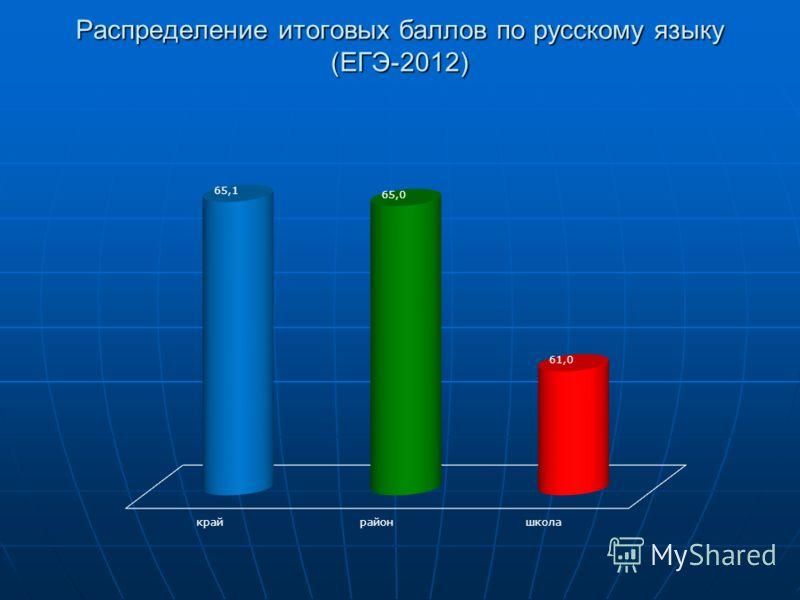 Распределение итоговых баллов по русскому языку (ЕГЭ-2012)