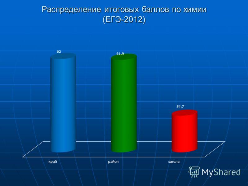 Распределение итоговых баллов по химии (ЕГЭ-2012)