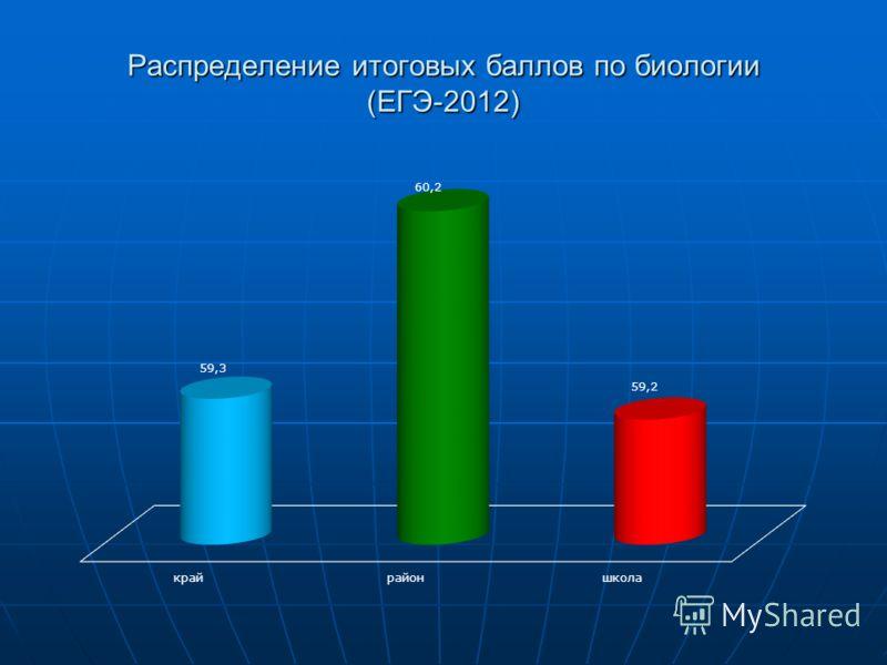 Распределение итоговых баллов по биологии (ЕГЭ-2012)