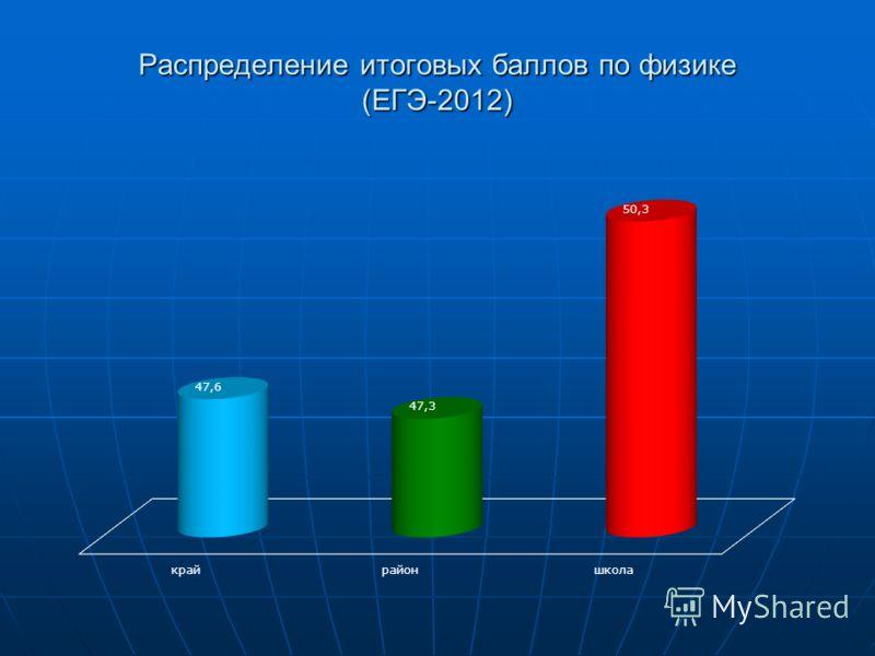 Распределение итоговых баллов по физике (ЕГЭ-2012)