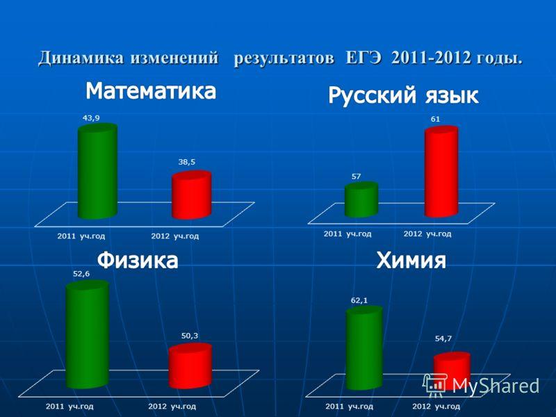 Динамика изменений результатов ЕГЭ 2011-2012 годы.