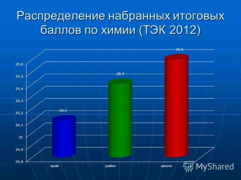 Распределение набранных итоговых баллов по химии (ТЭК 2012)