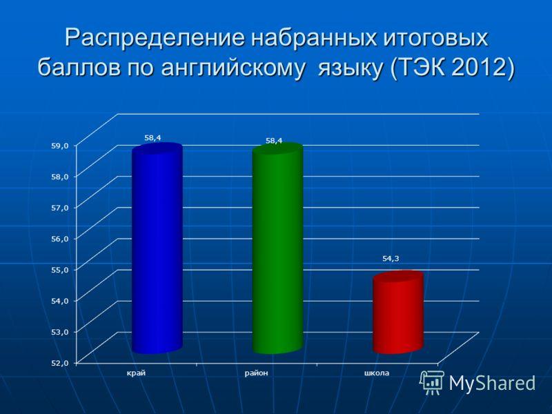 Распределение набранных итоговых баллов по английскому языку (ТЭК 2012)