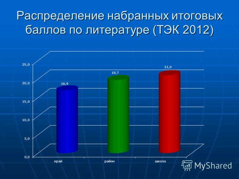 Распределение набранных итоговых баллов по литературе (ТЭК 2012)