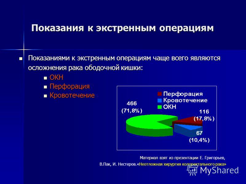 Показания к экстренным операциям Показаниями к экстренным операциям чаще всего являются осложнения рака ободочной кишки: Показаниями к экстренным операциям чаще всего являются осложнения рака ободочной кишки: ОКН ОКН Перфорация Перфорация Кровотечени