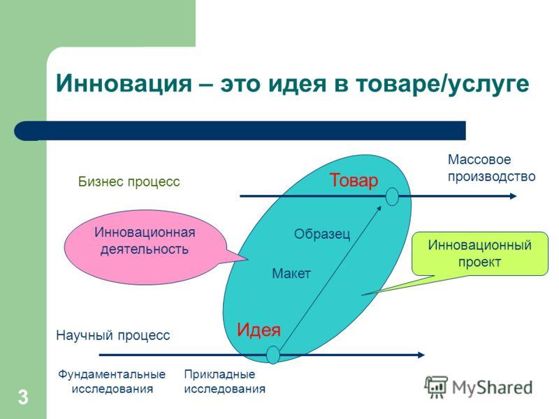 3 Инновация – это идея в товаре/услуге Научный процесс Бизнес процесс Фундаментальные исследования Идея Макет Образец Прикладные исследования Массовое производство Товар Инновационный проект Инновационная деятельность