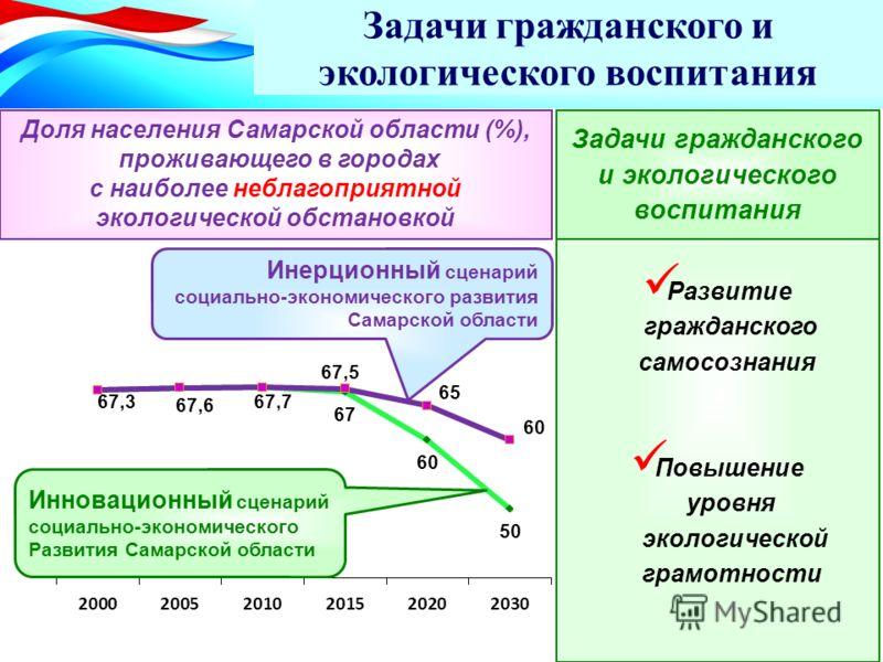 Задачи гражданского и экологического воспитания Доля населения Самарской области (%), проживающего в городах с наиболее неблагоприятной экологической обстановкой Инерционный сценарий социально-экономического развития Самарской области Инновационный с