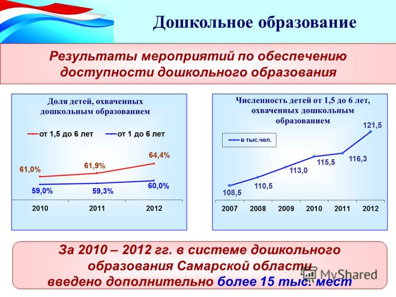 Результаты мероприятий по обеспечению доступности дошкольного образования Дошкольное образование За 2010 – 2012 гг. в системе дошкольного образования Самарской области введено дополнительно более 15 тыс. мест