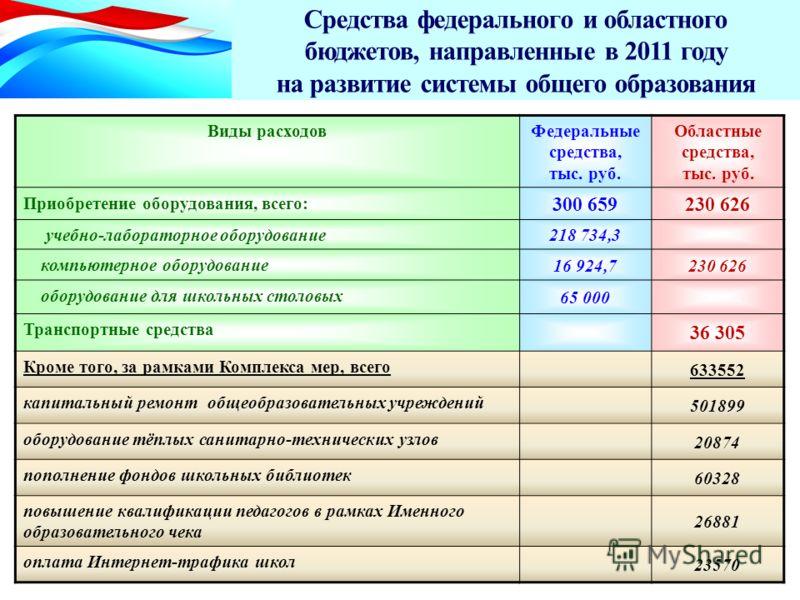 Средства федерального и областного бюджетов, направленные в 2011 году на развитие системы общего образования Виды расходовФедеральные средства, тыс. руб. Областные средства, тыс. руб. Приобретение оборудования, всего: 300 659230 626 учебно-лабораторн
