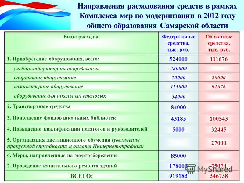 Направления расходования средств в рамках Комплекса мер по модернизации в 2012 году общего образования Самарской области Виды расходовФедеральные средства, тыс. руб. Областные средства, тыс. руб. 1. Приобретение оборудования, всего: 524000111676 учеб