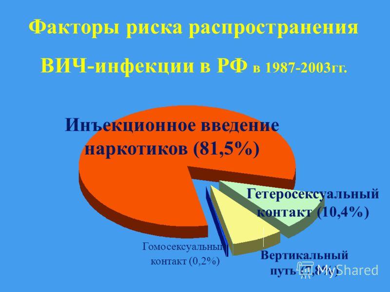 Факторы риска распространения ВИЧ-инфекции в РФ в 1987-2003гг. Инъекционное введение наркотиков (81,5%) Гетеросексуальный контакт (10,4%) Вертикальный путь (7,8%) Гомосексуальный контакт (0,2%)