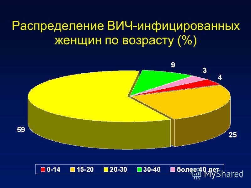 Распределение ВИЧ-инфицированных женщин по возрасту (%)