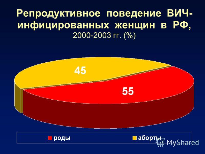 Репродуктивное поведение ВИЧ- инфицированных женщин в РФ, 2000-2003 гг. (%)