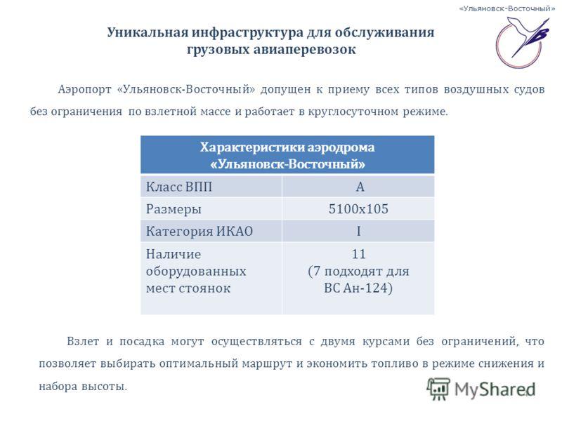 «Ульяновск-Восточный» Уникальная инфраструктура для обслуживания грузовых авиаперевозок Характеристики аэродрома «Ульяновск-Восточный» Класс ВПП А Размеры5100х105 Категория ИКАОI Наличие оборудованных мест стоянок 11 (7 подходят для ВС Ан-124) Взлет