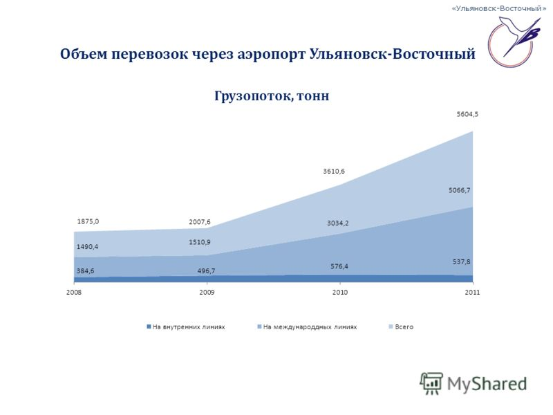 «Ульяновск-Восточный» Объем перевозок через аэропорт Ульяновск-Восточный