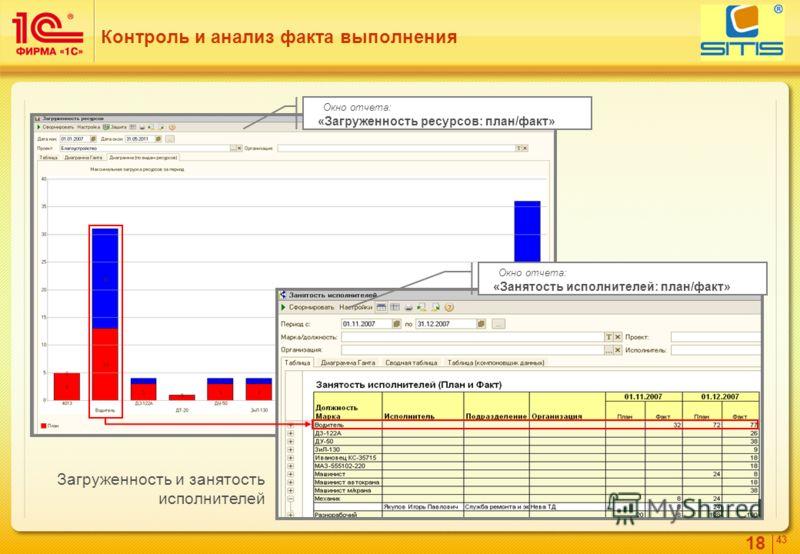 18 4343 Контроль и анализ факта выполнения Загруженность и занятость исполнителей Окно отчета: «Загруженность ресурсов: план/факт» Окно отчета: «Занятость исполнителей: план/факт»