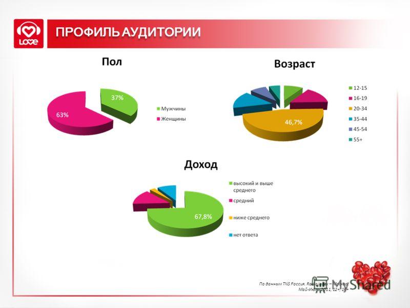 ПРОФИЛЬ АУДИТОРИИ По данным TNS Россия. Radio Index – Москва, Май-Июль 2011, 12+, 16+