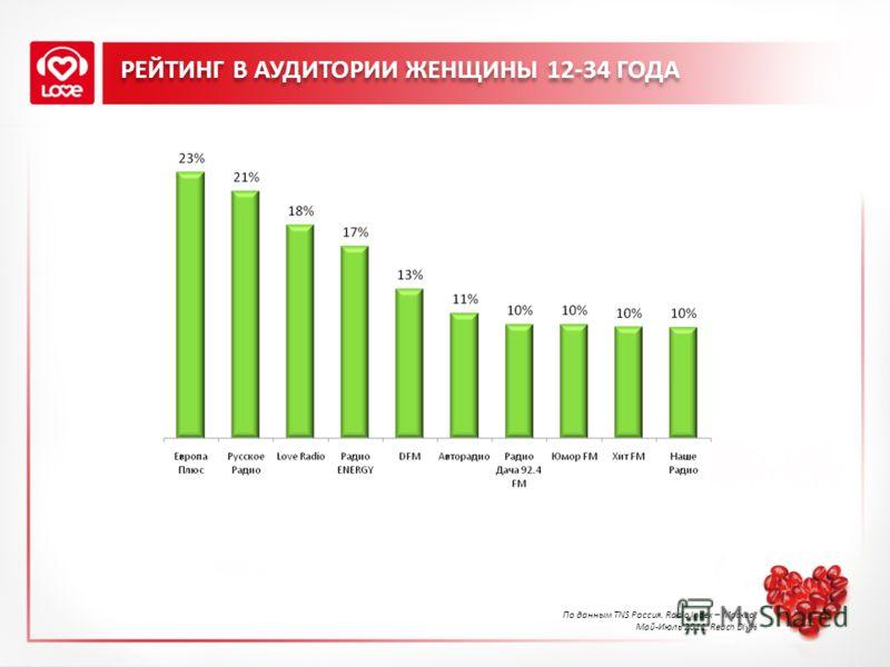 РЕЙТИНГ В АУДИТОРИИ ЖЕНЩИНЫ 12-34 ГОДА По данным TNS Россия. Radio Index – Москва, Май-Июль 2011, Reach Dly%