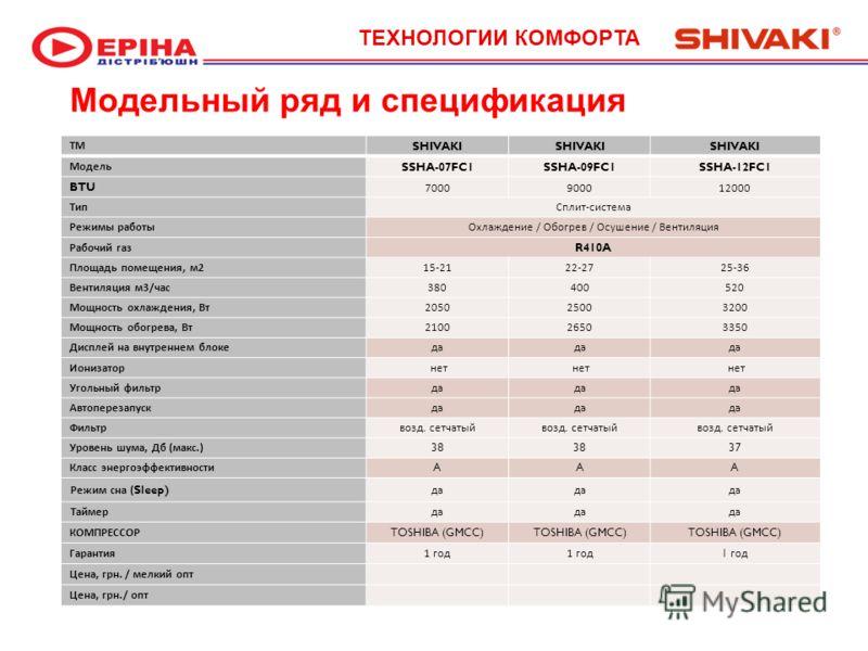 Модельный ряд и спецификация ТМ SHIVAKI Модель SSHA-07FC1SSHA-09FC1SSHA-12FC1 BTU7000900012000 ТипСплит - система Режимы работыОхлаждение / Обогрев / Осушение / Вентиляция Рабочий газ R410A Площадь помещения, м 2 15-2122-2725-36 Вентиляция м 3/ час 3