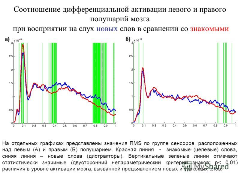 Соотношение дифференциальной активации левого и правого полушарий мозга при восприятии на слух новых слов в сравнении со знакомыми На отдельных графиках представлены значения RMS по группе сенсоров, расположенных над левым (А) и правым (Б) полушарием